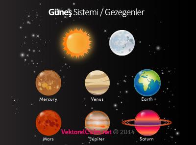 Güneş Sistemi, Gezegenler